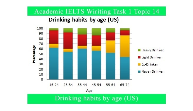 Describing a Graph in IELTS writing task   IELTS task   writing bar graph example with structure part   of     YouTube